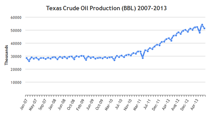 oil-production-chart