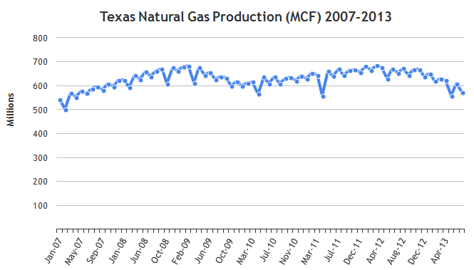 texas-gas-production