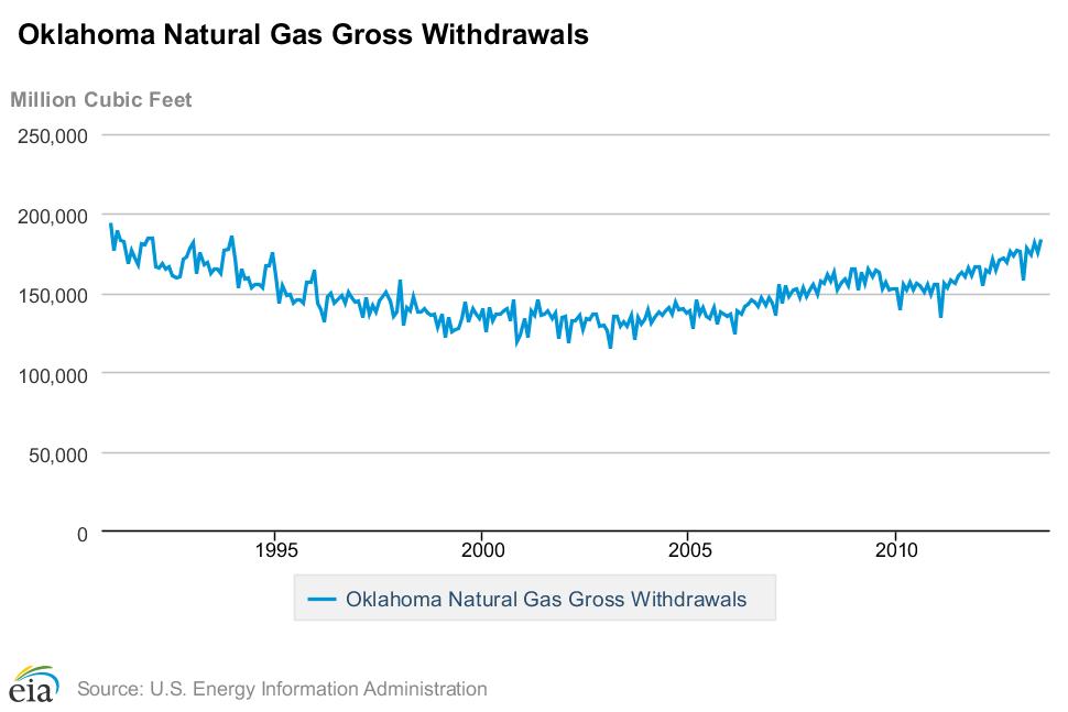 Oklahoma Natural Gas Withdrawals