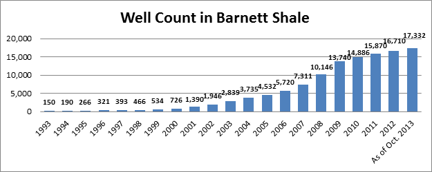 Well Count in Barnett Shale